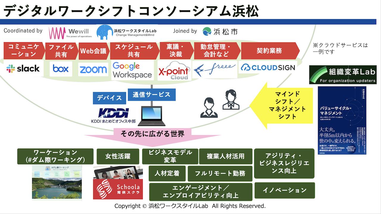 デジタルワークシフトコンソーシアム浜松が目指す世界